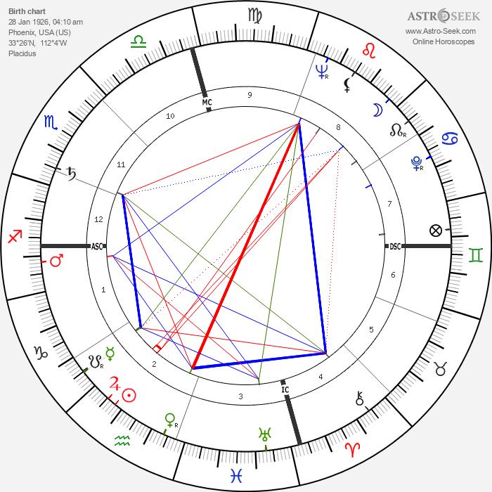 James Bryan - Astrology Natal Birth Chart