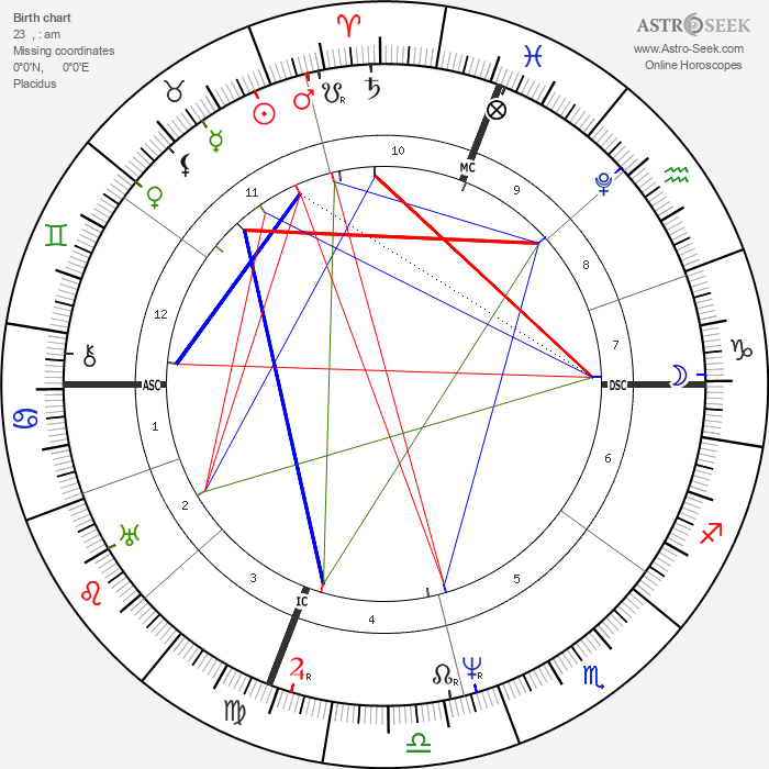 James Buchanan - Astrology Natal Birth Chart