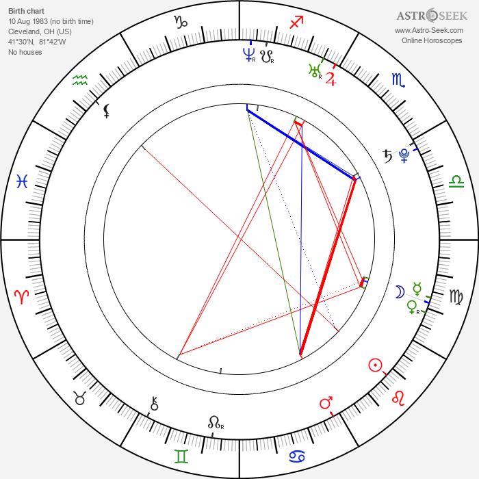 James Burkhammer - Astrology Natal Birth Chart