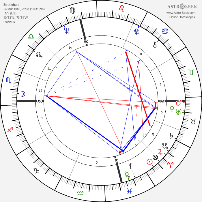 James Caan - Astrology Natal Birth Chart