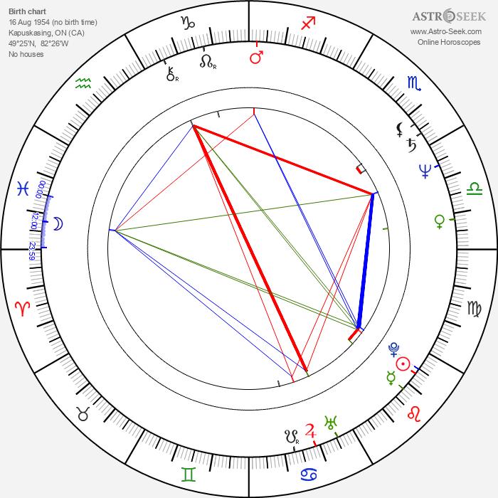 James Cameron - Astrology Natal Birth Chart