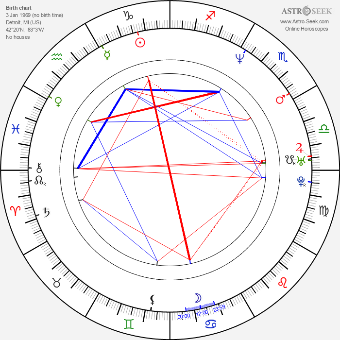 James Carter - Astrology Natal Birth Chart