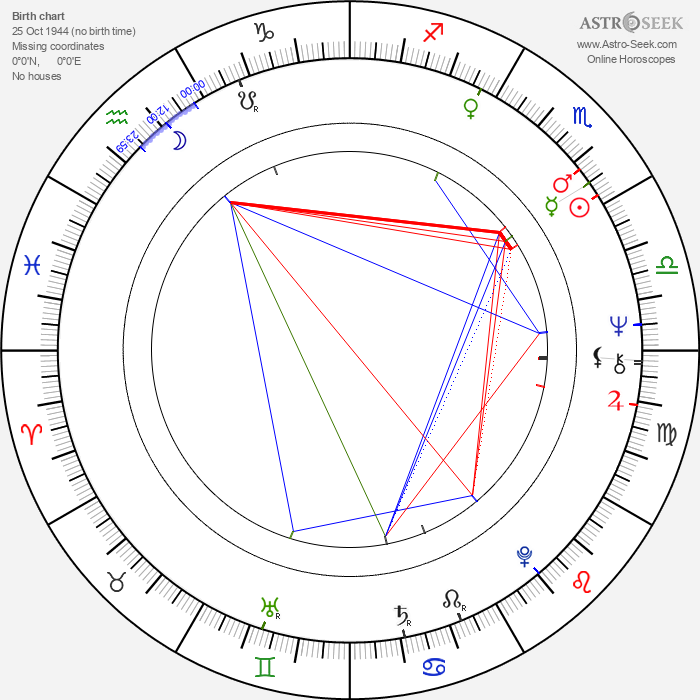 James Carville - Astrology Natal Birth Chart