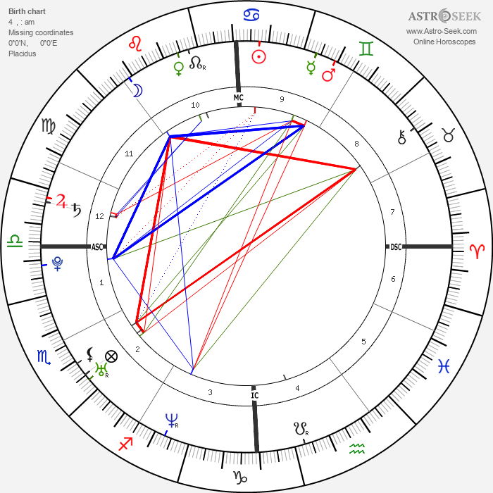 James Cassidy - Astrology Natal Birth Chart