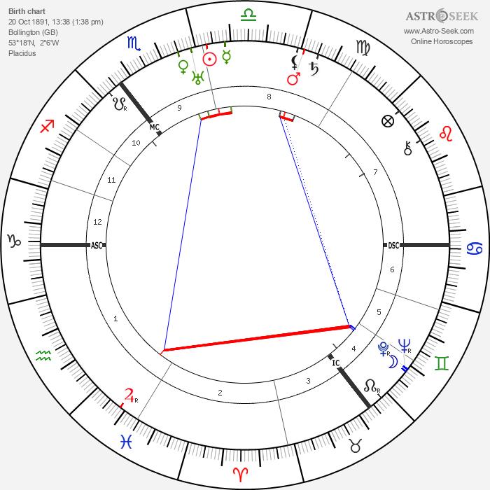 James Chadwick - Astrology Natal Birth Chart