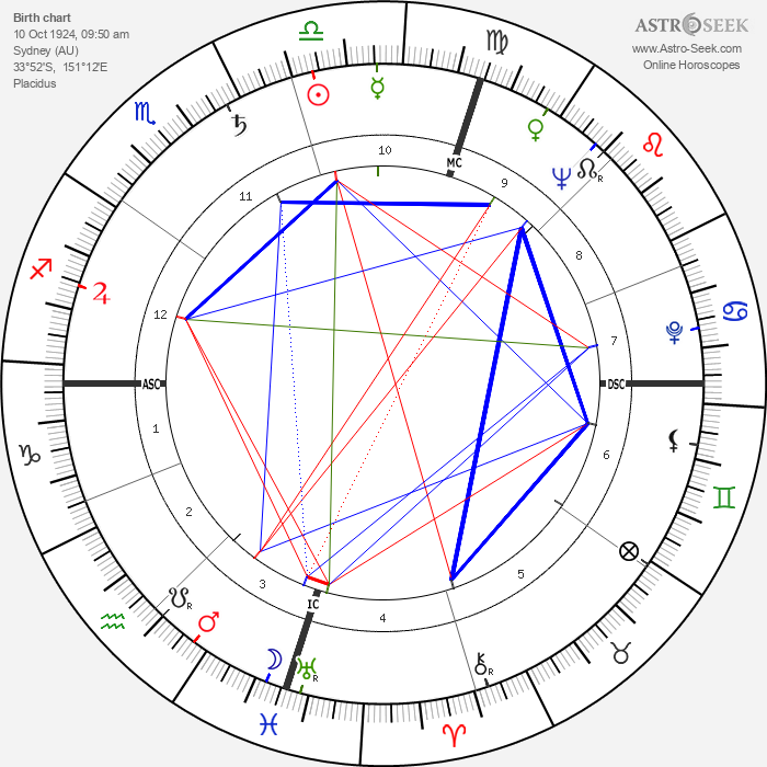 James Clavell - Astrology Natal Birth Chart