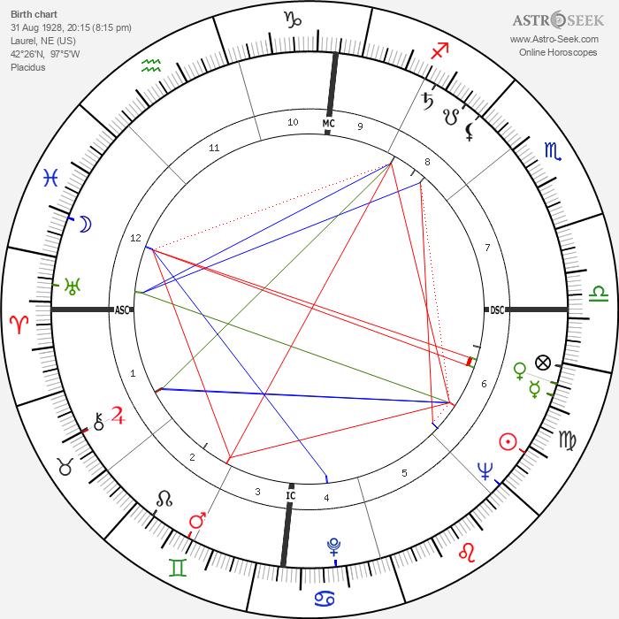 James Coburn - Astrology Natal Birth Chart
