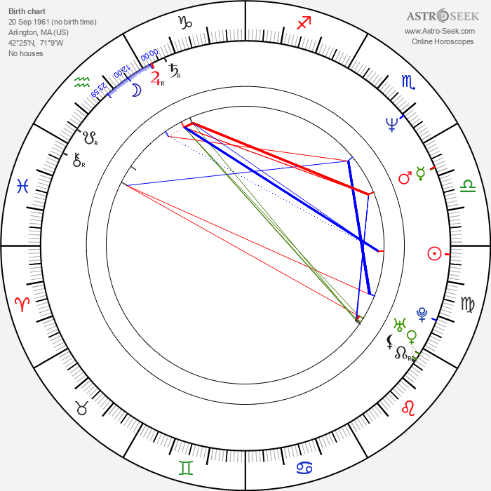 James Colby - Astrology Natal Birth Chart