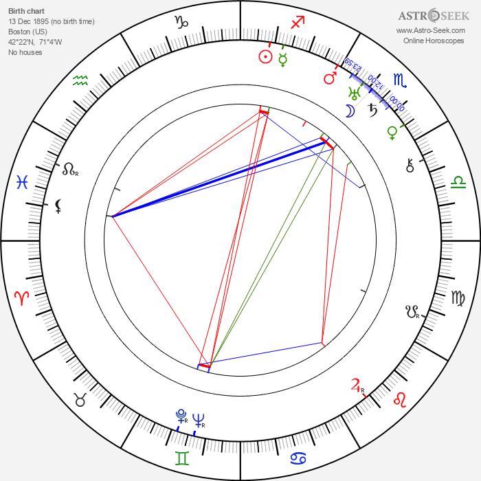James Conaty - Astrology Natal Birth Chart