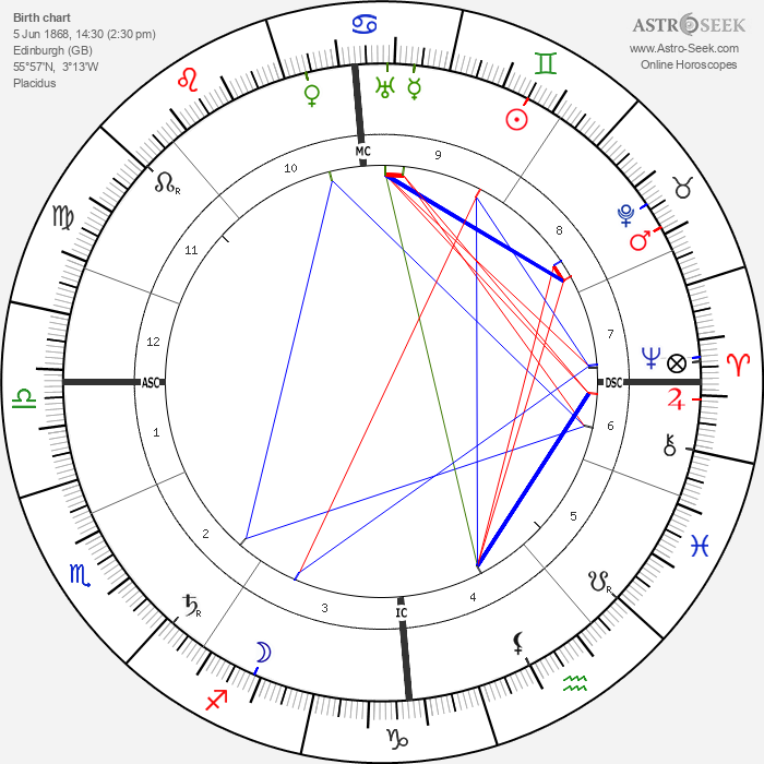 James Connolly - Astrology Natal Birth Chart