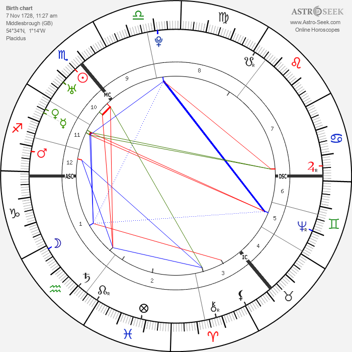 James Cook - Astrology Natal Birth Chart