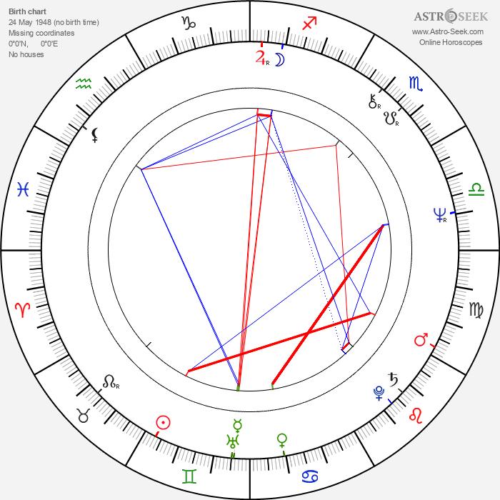 James Cosmo - Astrology Natal Birth Chart