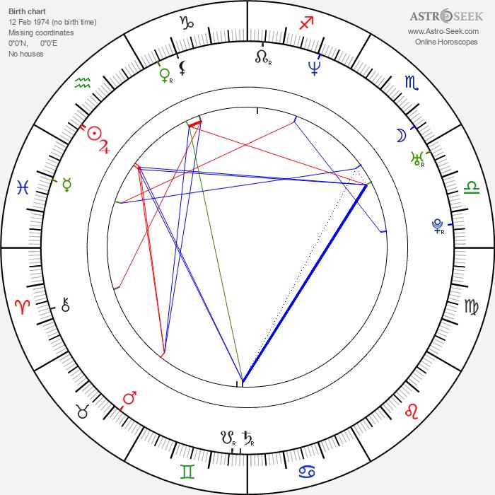 James Cotten - Astrology Natal Birth Chart