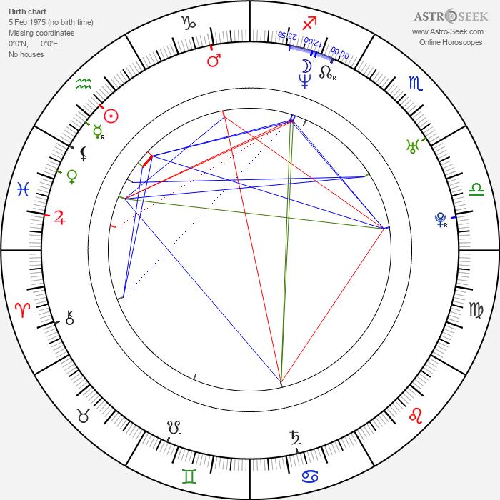 James Cox - Astrology Natal Birth Chart