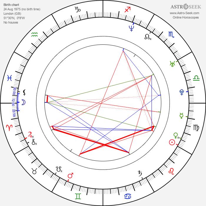 James D'Arcy - Astrology Natal Birth Chart