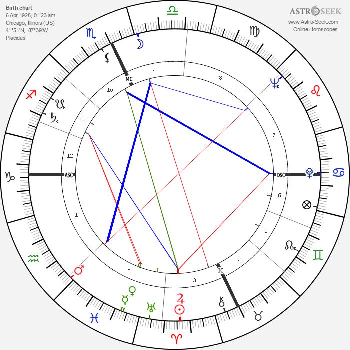 James D. Watson - Astrology Natal Birth Chart