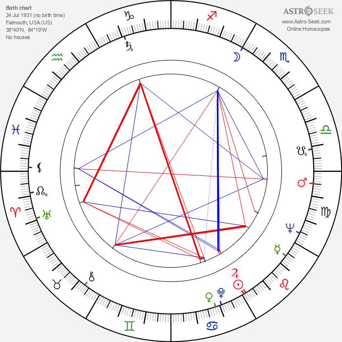 James D. Woods - Astrology Natal Birth Chart
