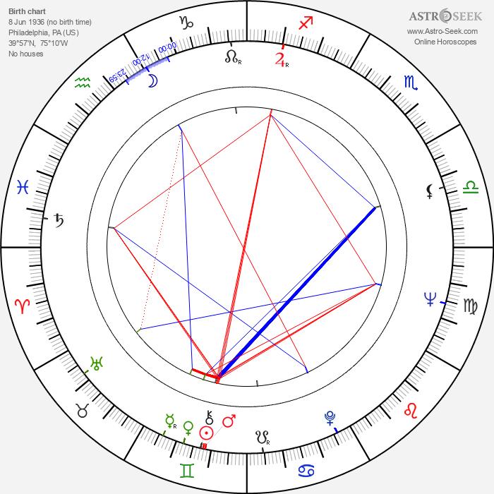 James Darren - Astrology Natal Birth Chart