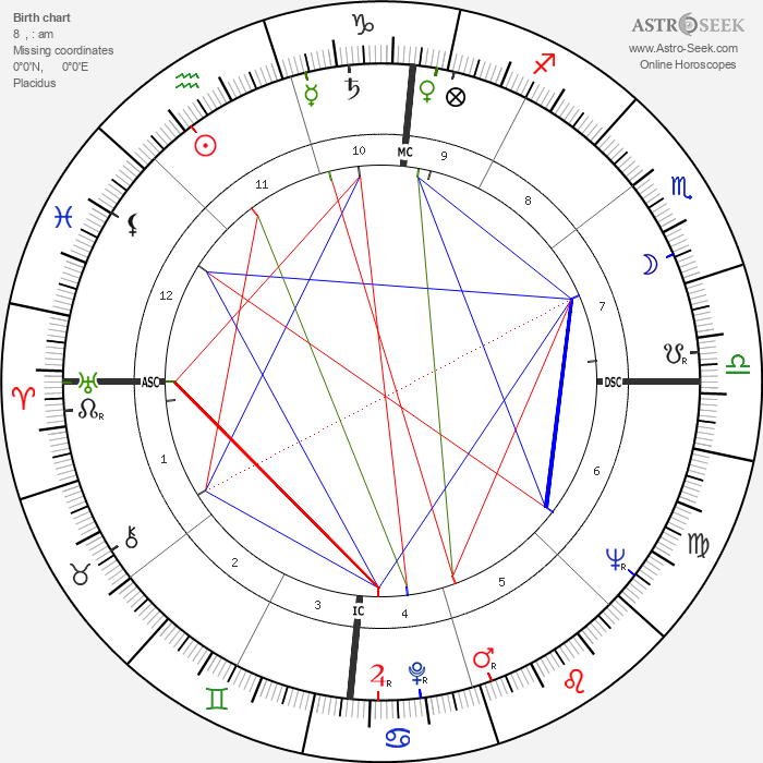 James Dean - Astrology Natal Birth Chart