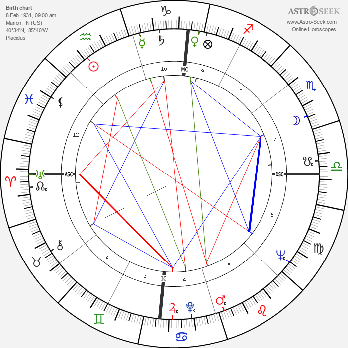 James Dean - Astrology Natal Birth Chart