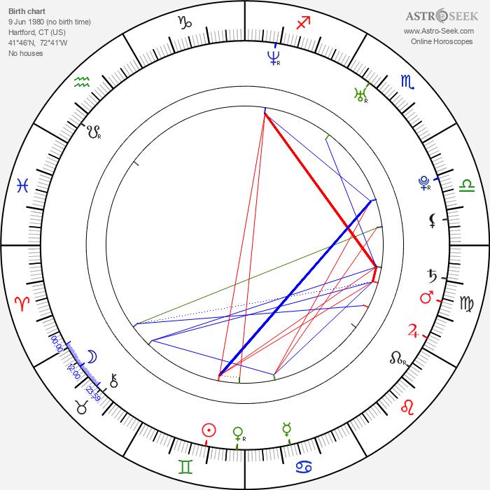 James DeBello - Astrology Natal Birth Chart