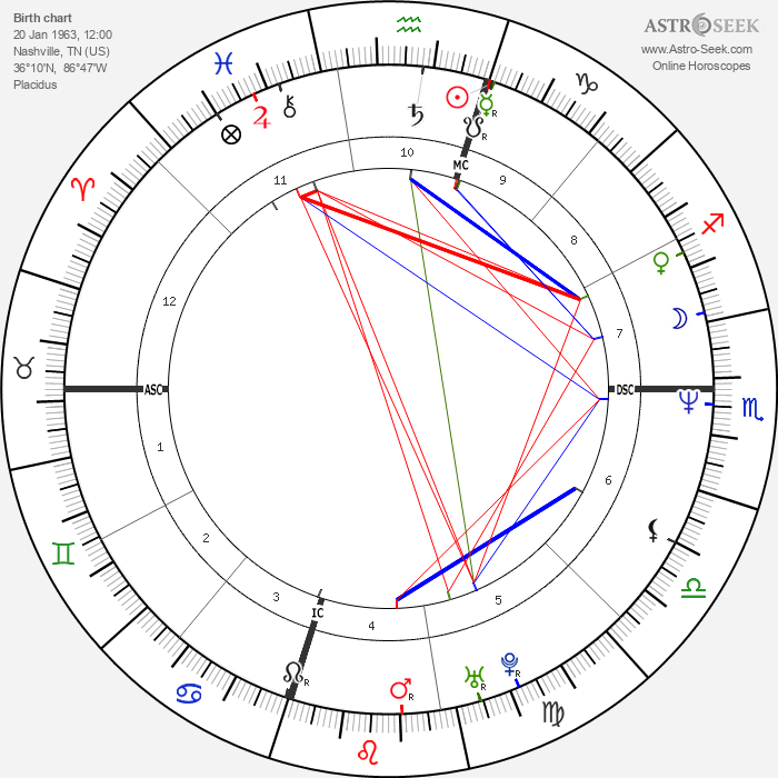 James Denton - Astrology Natal Birth Chart