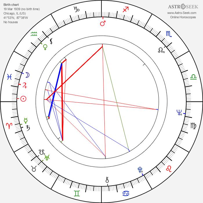 James Deuter - Astrology Natal Birth Chart