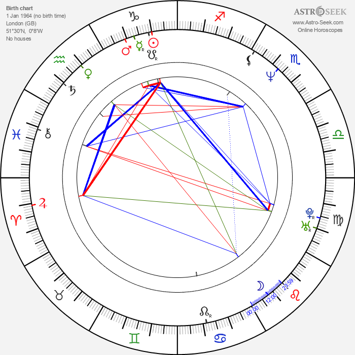James Dreyfus - Astrology Natal Birth Chart