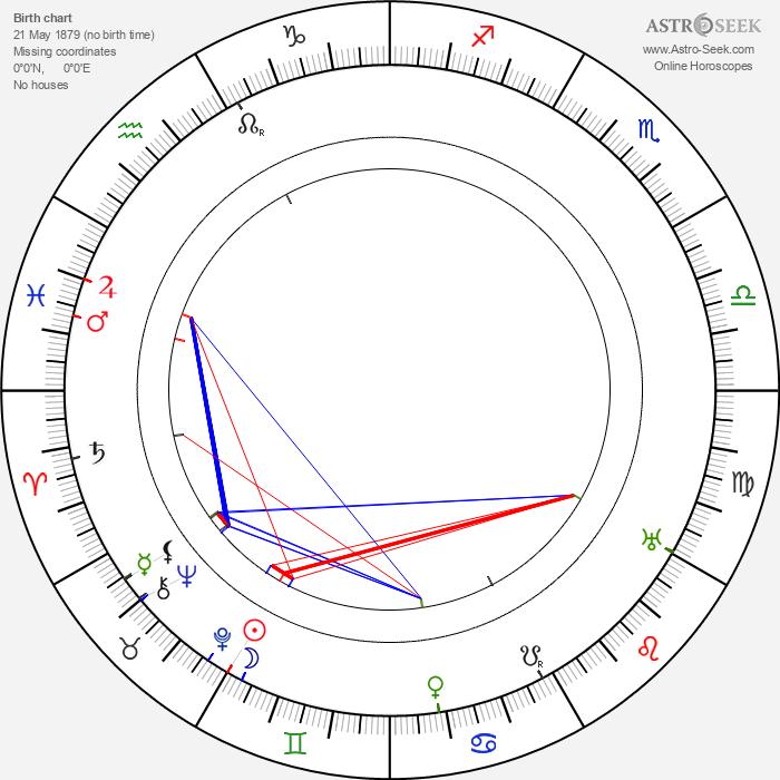 James Durkin - Astrology Natal Birth Chart