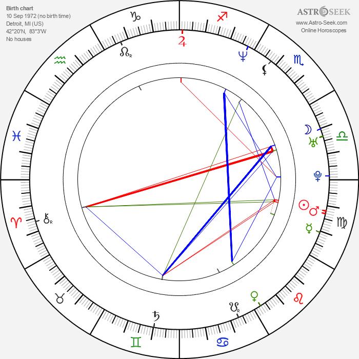 James Duval - Astrology Natal Birth Chart