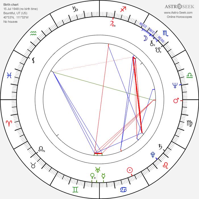James E. Reilly - Astrology Natal Birth Chart