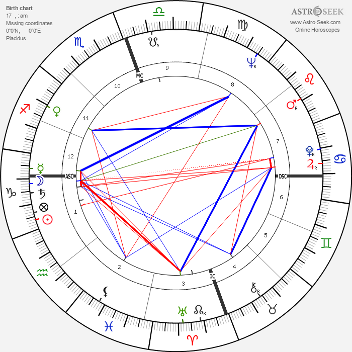 James Earl Jones - Astrology Natal Birth Chart