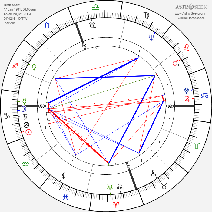 James Earl Jones - Astrology Natal Birth Chart