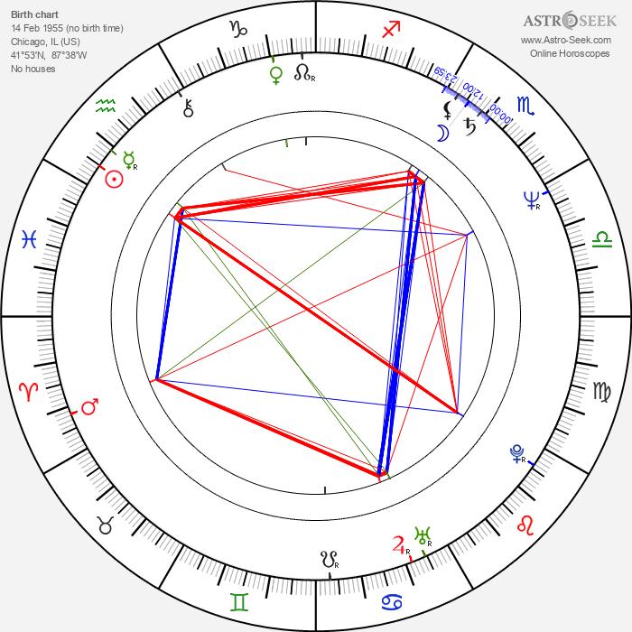 James Eckhouse - Astrology Natal Birth Chart