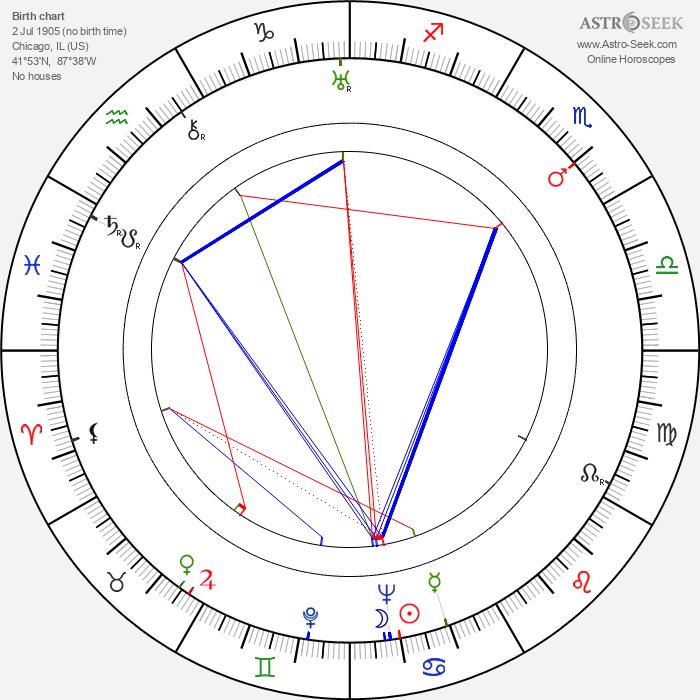 James Edward Grant - Astrology Natal Birth Chart