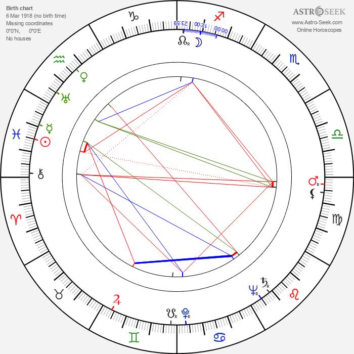 James Edwards - Astrology Natal Birth Chart