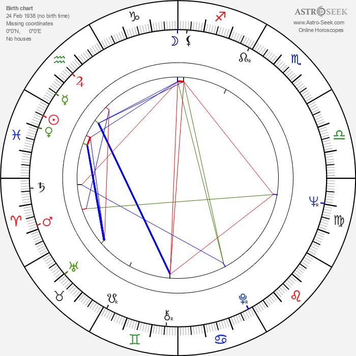 James Fargo - Astrology Natal Birth Chart