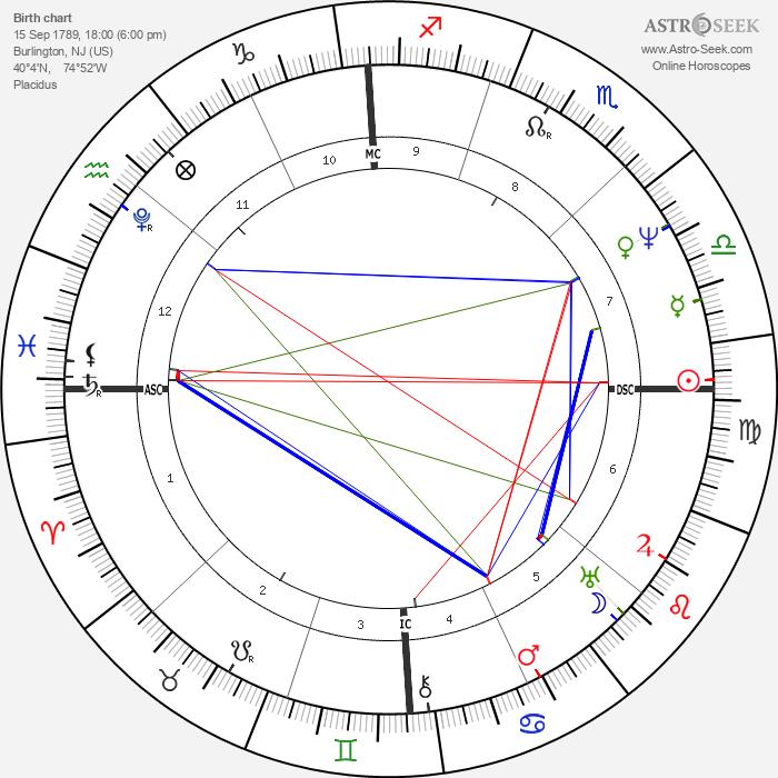 James Fenimore Cooper - Astrology Natal Birth Chart