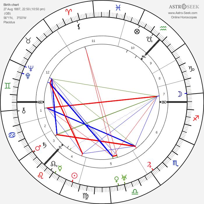 James Finlayson - Astrology Natal Birth Chart