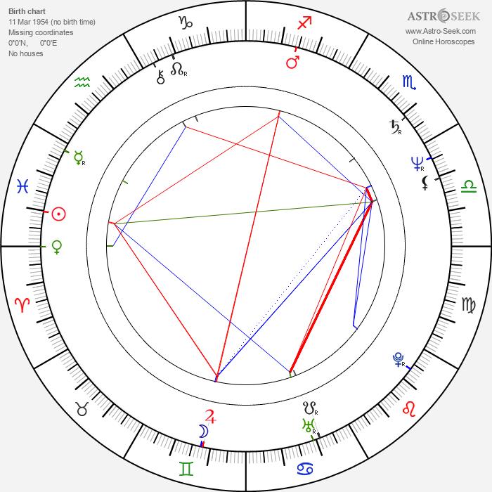 James Fleet - Astrology Natal Birth Chart