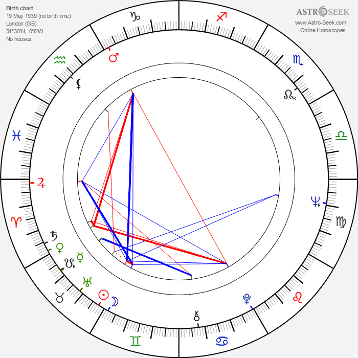 James Fox - Astrology Natal Birth Chart