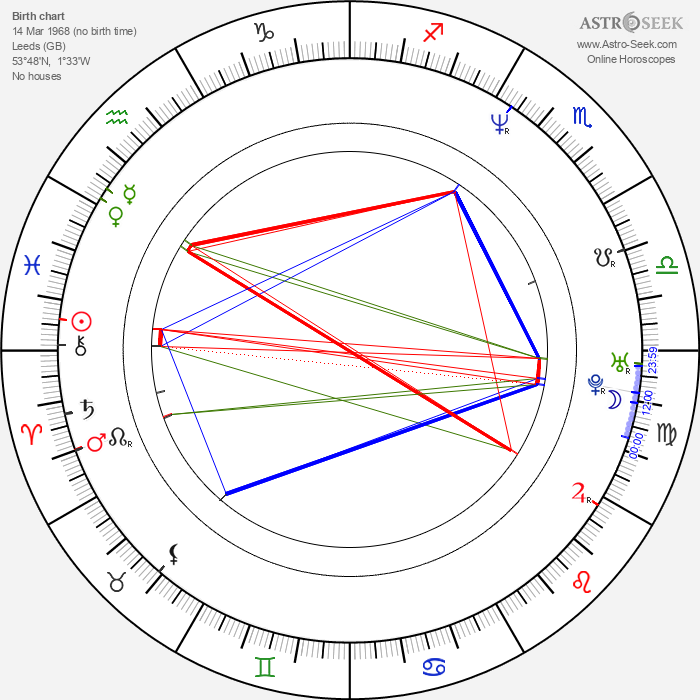 James Frain - Astrology Natal Birth Chart