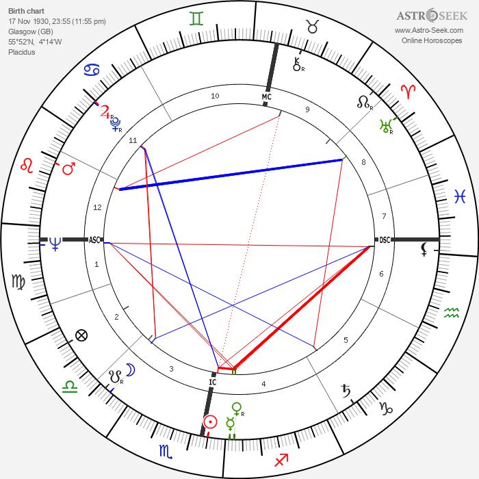 James Francis Dunnachie - Astrology Natal Birth Chart