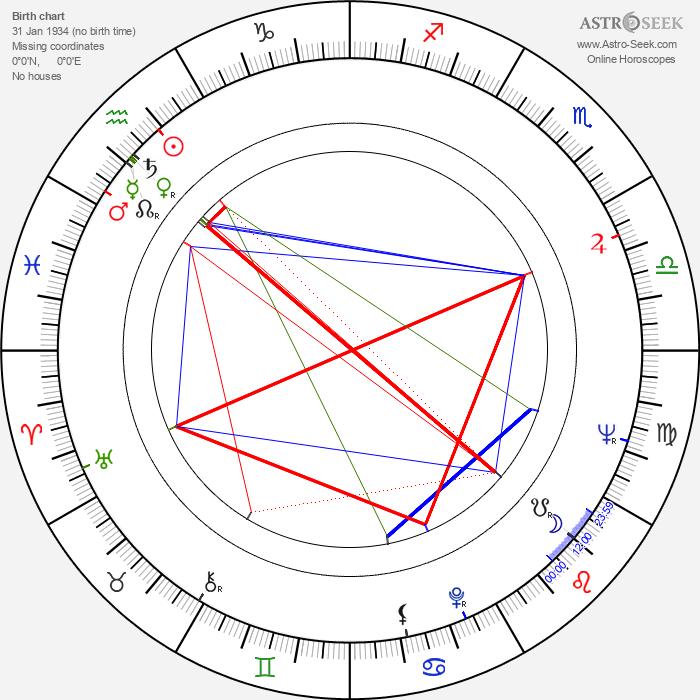 James Franciscus - Astrology Natal Birth Chart