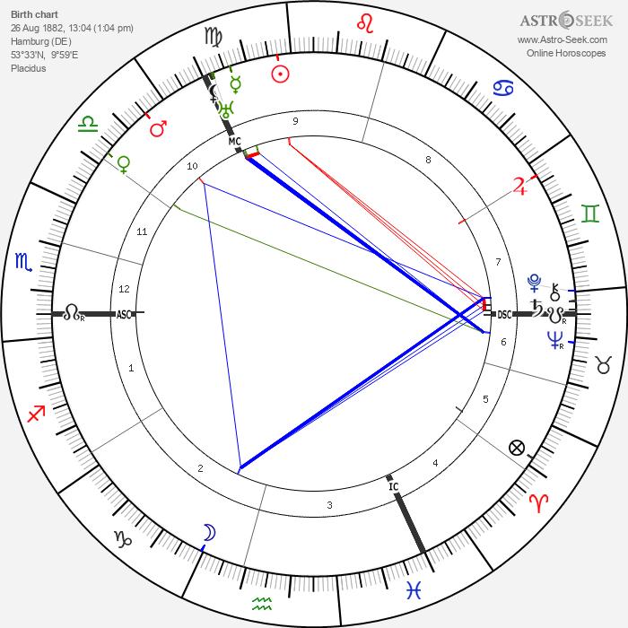 James Franck - Astrology Natal Birth Chart
