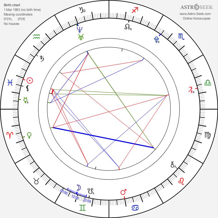James Fraser - Astrology Natal Birth Chart