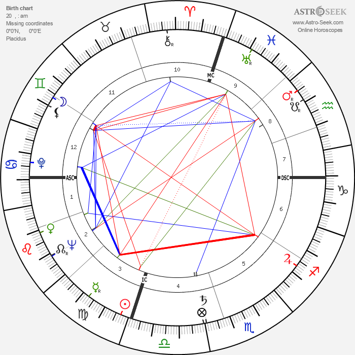 James Galanos - Astrology Natal Birth Chart