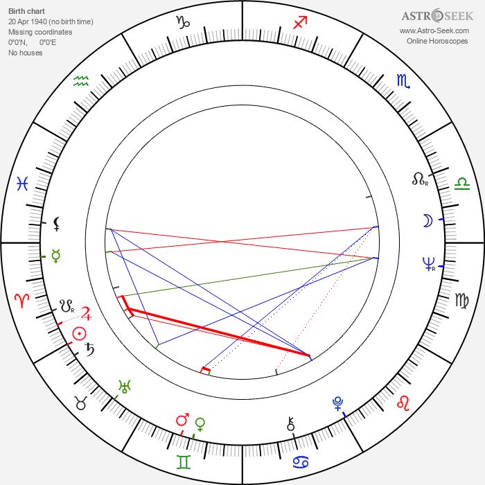 James Gammon - Astrology Natal Birth Chart