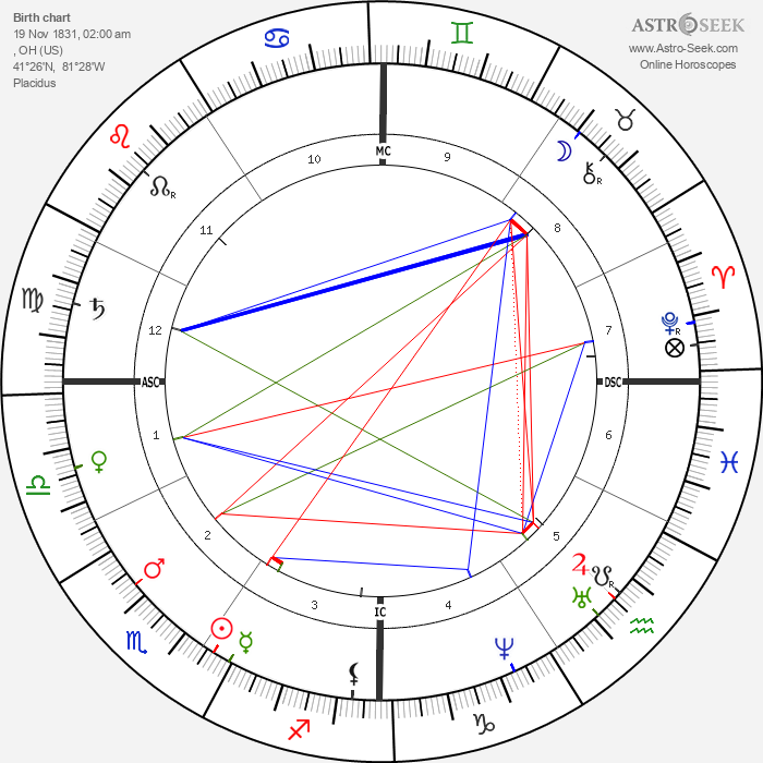 James Garfield - Astrology Natal Birth Chart