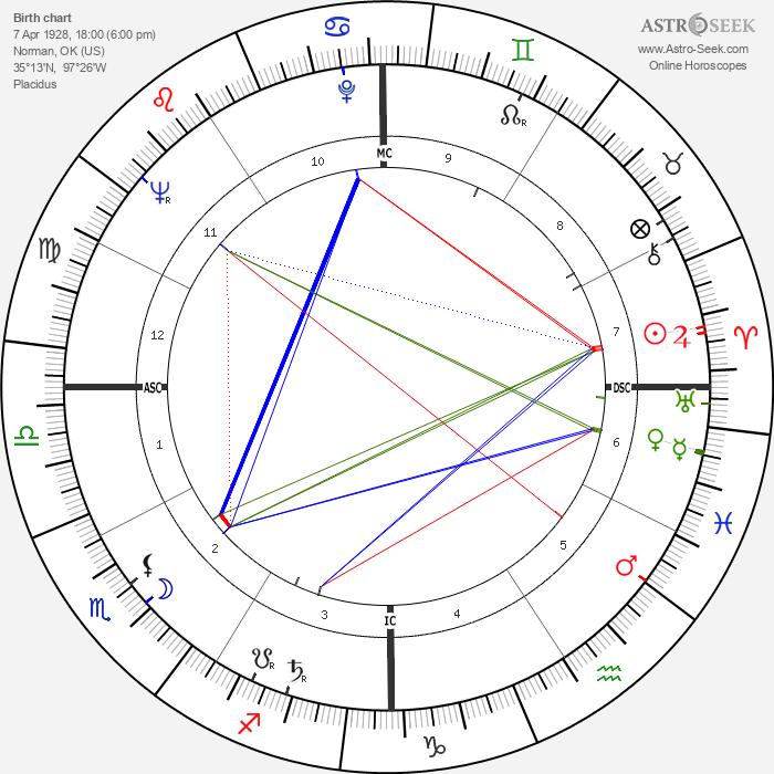 James Garner - Astrology Natal Birth Chart